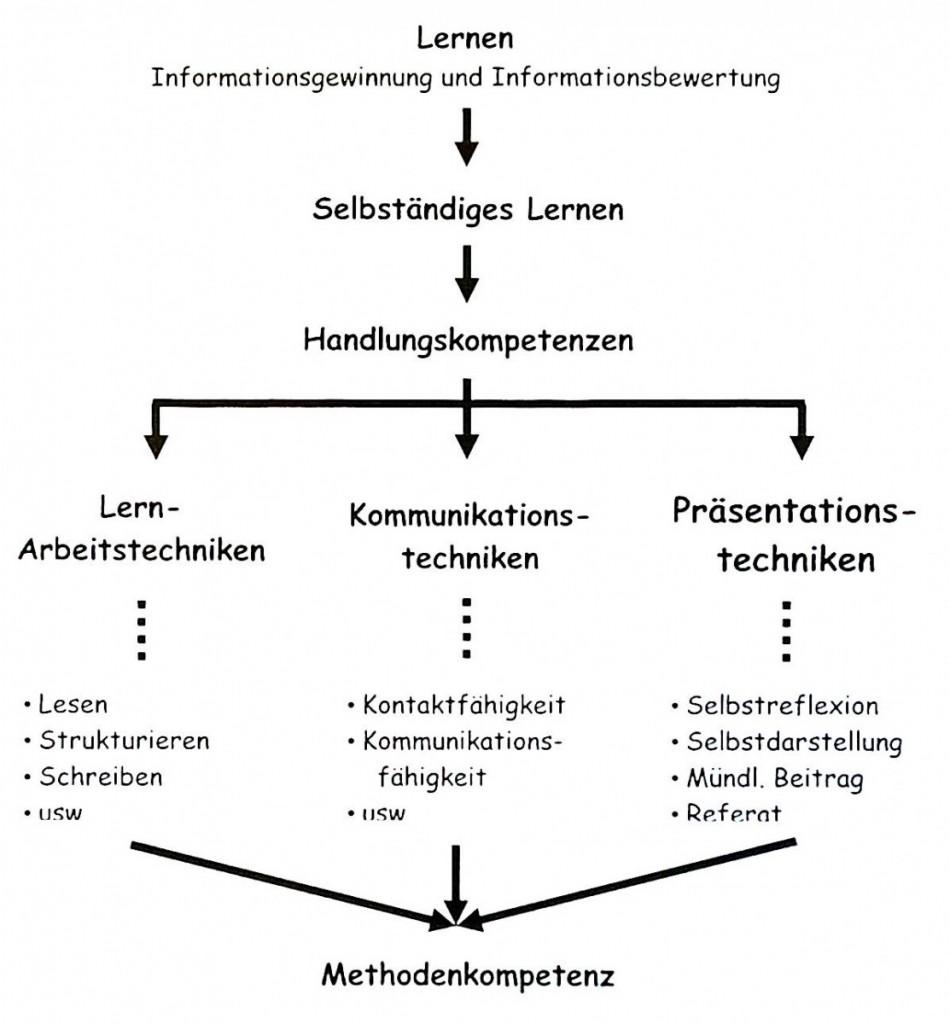 Struktur Methodencurriculum